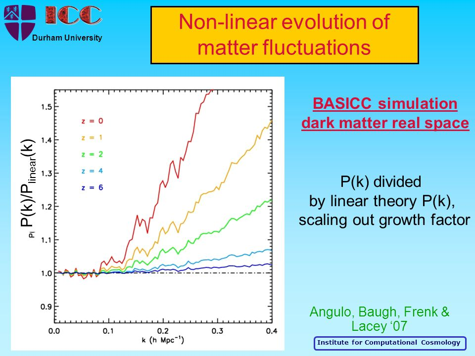 Institute for Computational Cosmology Durham University BASICC simulation dark matter real space P(k) divided by linear theory P(k), scaling out growth factor Non-linear evolution of matter fluctuations P(k)/P linear (k) Angulo, Baugh, Frenk & Lacey '07