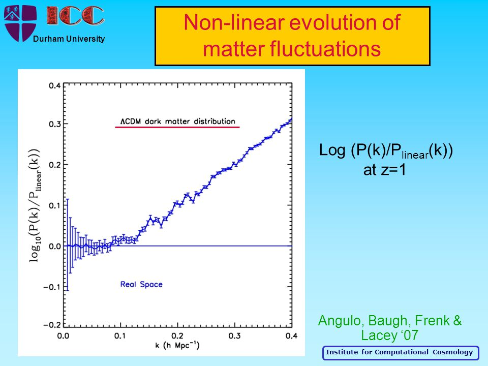 Institute for Computational Cosmology Durham University Non-linear evolution of matter fluctuations Log (P(k)/P linear (k)) at z=1 Angulo, Baugh, Frenk & Lacey '07