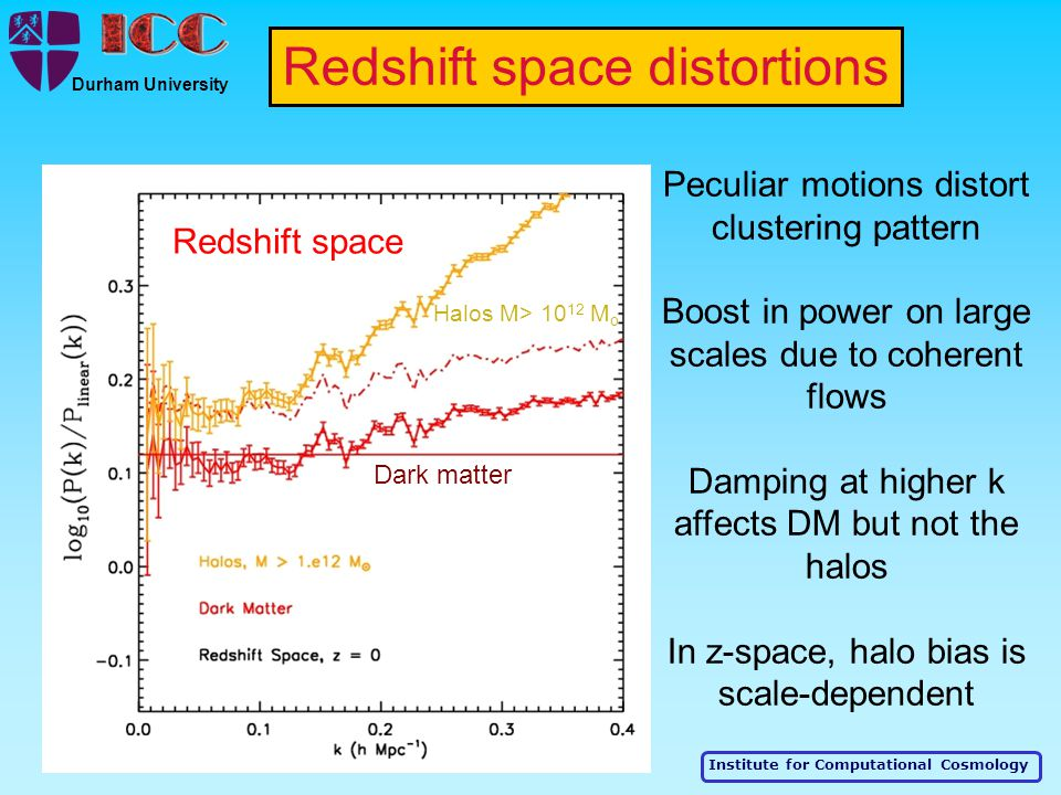 Institute for Computational Cosmology Durham University Peculiar motions distort clustering pattern Boost in power on large scales due to coherent flows Damping at higher k affects DM but not the halos In z-space, halo bias is scale-dependent Redshift space distortions Halos M> 10 12 M o Dark matter Redshift space