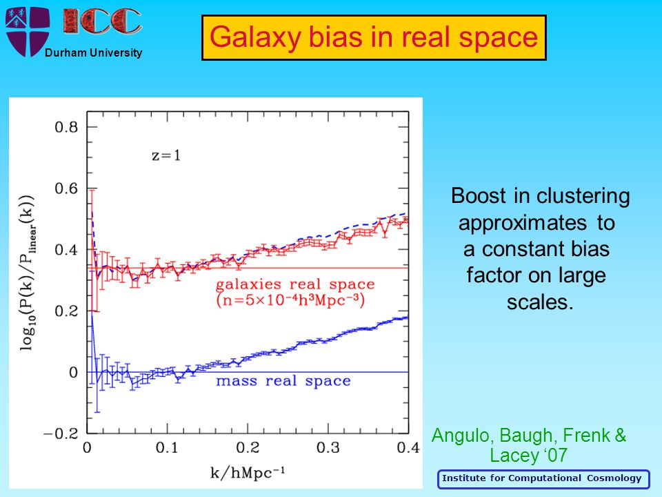 Institute for Computational Cosmology Durham University Boost in clustering approximates to a constant bias factor on large scales. Galaxy bias in rea