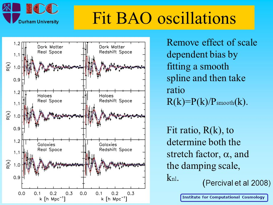 Institute for Computational Cosmology Durham University Fit BAO oscillations Remove effect of scale dependent bias by fitting a smooth spline and then