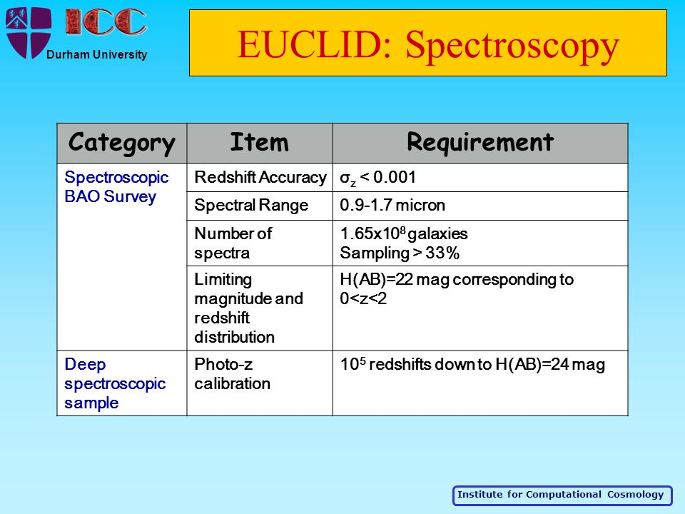Institute for Computational Cosmology Durham University EUCLID: Spectroscopy CategoryItemRequirement Spectroscopic BAO Survey Redshift Accuracyσ z < 0.001 Spectral Range0.9-1.7 micron Number of spectra 1.65x10 8 galaxies Sampling > 33% Limiting magnitude and redshift distribution H(AB)=22 mag corresponding to 0<z<2 Deep spectroscopic sample Photo-z calibration 10 5 redshifts down to H(AB)=24 mag