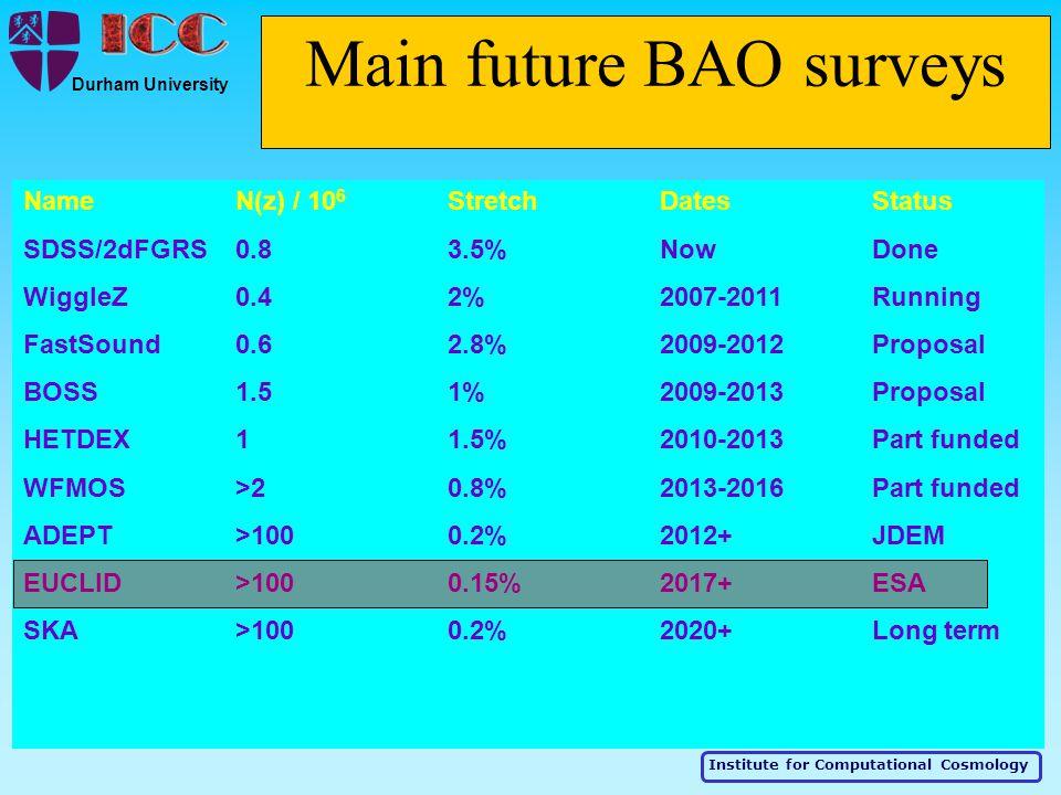 Institute for Computational Cosmology Durham University Main future BAO surveys NameN(z) / 10 6 Stretch DatesStatus SDSS/2dFGRS0.83.5%NowDone WiggleZ0.42%2007-2011Running FastSound0.62.8%2009-2012Proposal BOSS1.51%2009-2013Proposal HETDEX11.5%2010-2013Part funded WFMOS>20.8%2013-2016Part funded ADEPT>1000.2%2012+JDEM EUCLID>100 0.15%2017+ESA SKA>1000.2%2020+Long term