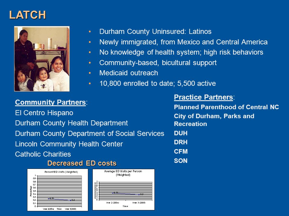 Durham County Uninsured: Latinos Newly immigrated, from Mexico and Central America No knowledge of health system; high risk behaviors Community-based, bicultural support Medicaid outreach 10,800 enrolled to date; 5,500 active LATCH Decreased ED costs Community Partners: El Centro Hispano Durham County Health Department Durham County Department of Social Services Lincoln Community Health Center Catholic Charities Practice Partners: Planned Parenthood of Central NC City of Durham, Parks and Recreation DUH DRH CFM SON