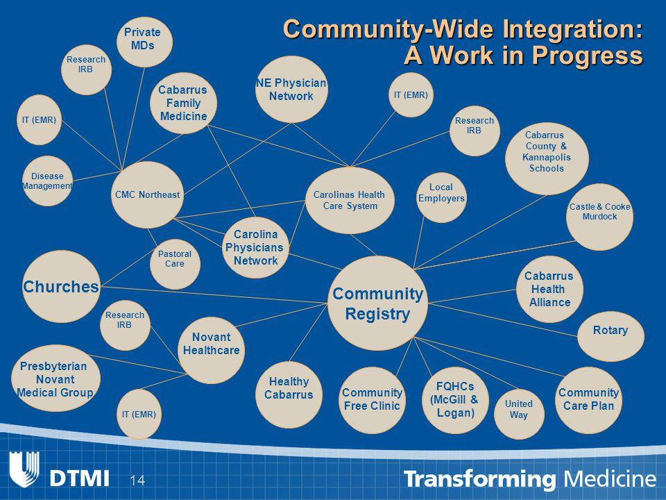 14 Community-Wide Integration: A Work in Progress Cabarrus County & Kannapolis Schools Cabarrus Health Alliance Carolinas Health Care System CMC North
