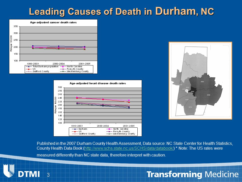 3 Leading Causes of Death in Durham, NC Published in the 2007 Durham County Health Assessment, Data source: NC State Center for Health Statistics, County Health Data Book (http://www.schs.state.nc.us/SCHS/data/databook/) * Note: The US rates were measured differently than NC state data, therefore interpret with caution.http://www.schs.state.nc.us/SCHS/data/databook/
