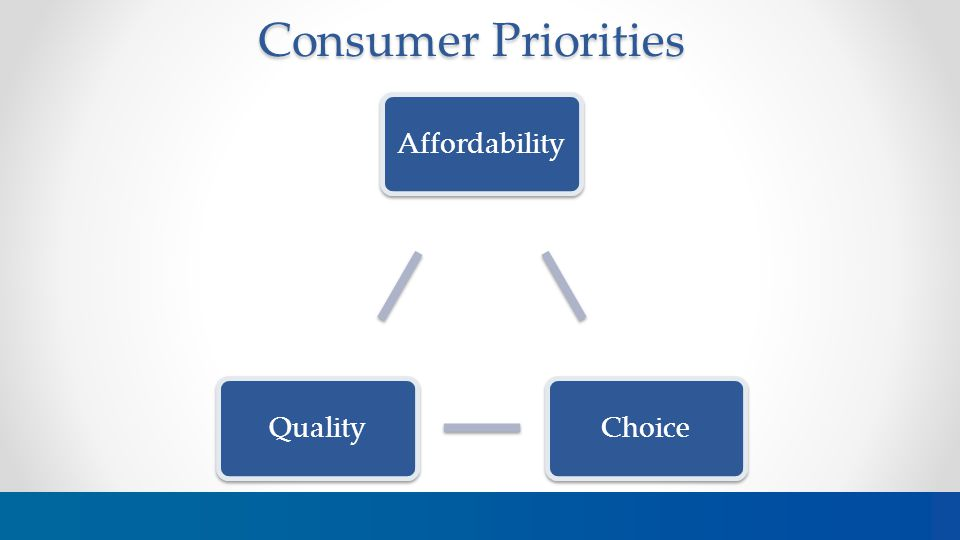 Consumer Priorities 3 AffordabilityChoiceQuality
