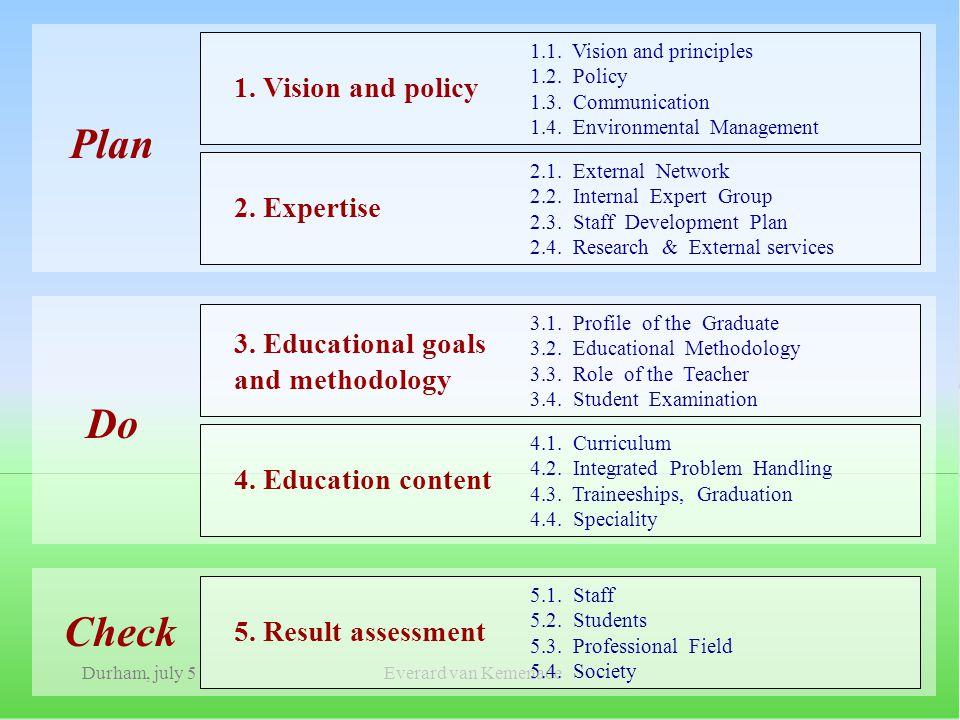 Durham, july 5Everard van Kemenade Plan Do Check 1.1. Vision and principles 1.2. Policy 1.3. Communication 1.4. Environmental Management 1. Vision and