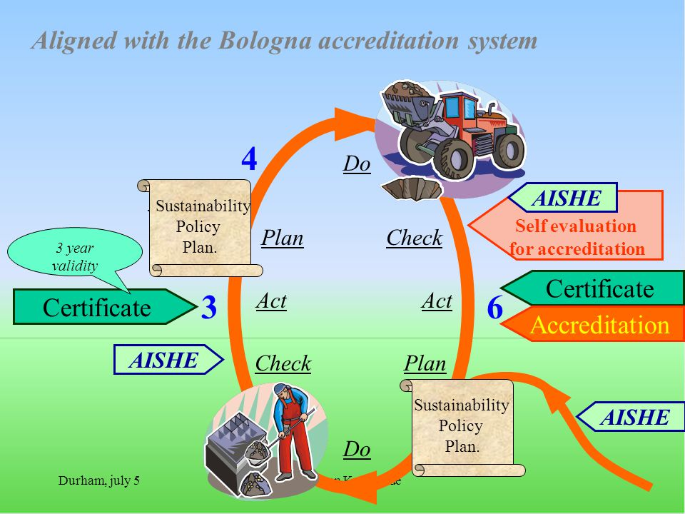 Durham, july 5Everard van Kemenade Aligned with the Bologna accreditation system 12 54 36 Certificate Accreditation Certificate AISHE Self evaluation for accreditation PlanCheck Do Act Do Plan Act Check AISHE Sustainability Policy Plan..