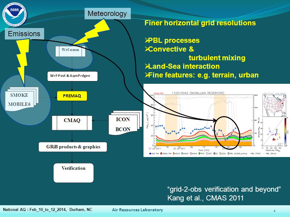 4 Finer horizontal grid resolutions  PBL processes  Convective & turbulent mixing  Land-Sea interaction  Fine features: e.g.