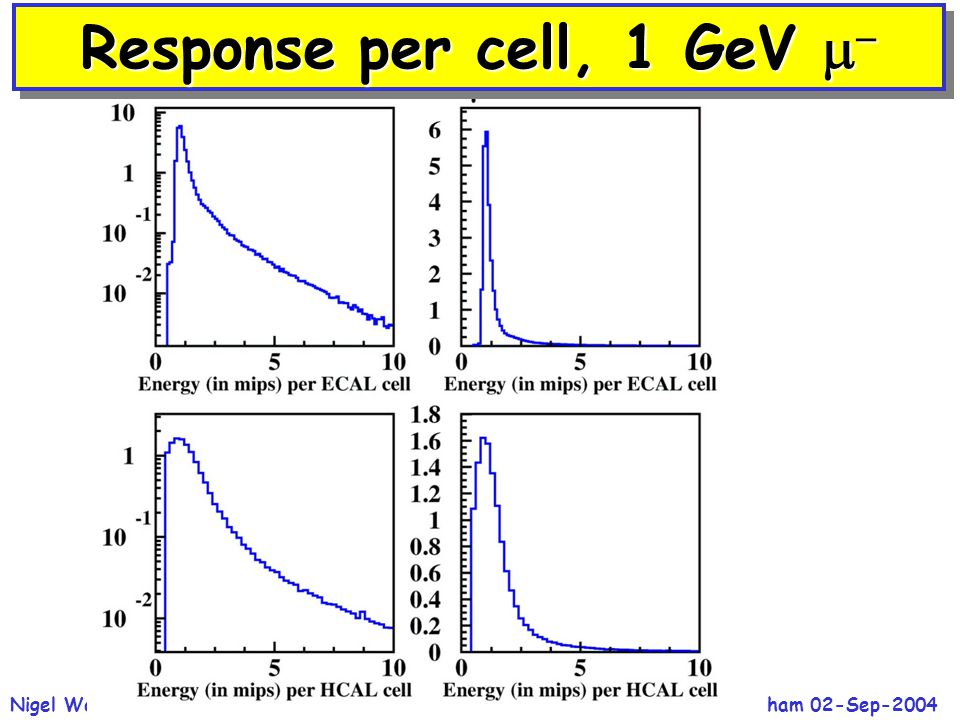 ECFA Study, Durham 02-Sep-2004Nigel Watson / CCLRC-RAL24 Response per cell, 1 GeV  