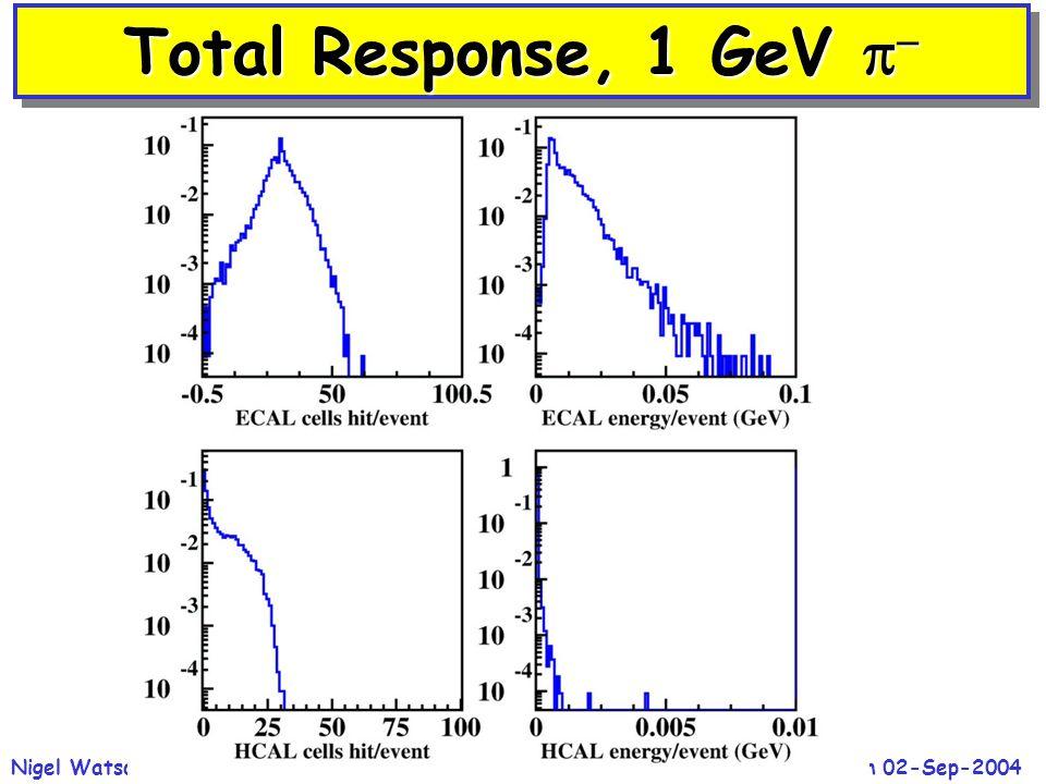 ECFA Study, Durham 02-Sep-2004Nigel Watson / CCLRC-RAL27 Total Response, 1 GeV  