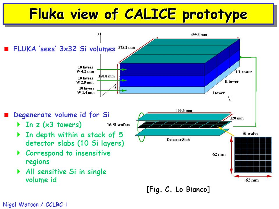 ECFA Study, Durham 02-Sep-2004Nigel Watson / CCLRC-RAL6 Fluka view of CALICE prototype  Degenerate volume id for Si  In z (x3 towers)  In depth within a stack of 5 detector slabs (10 Si layers)  Correspond to insensitive regions  All sensitive Si in single volume id [Fig.