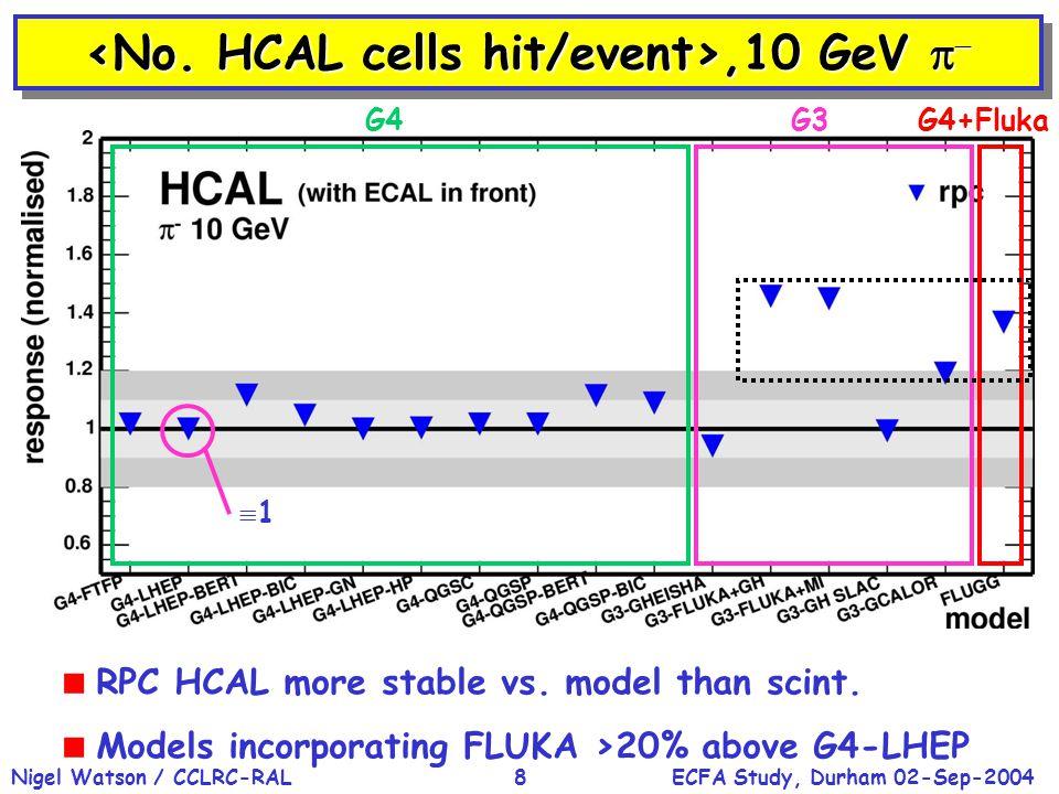 ECFA Study, Durham 02-Sep-2004Nigel Watson / CCLRC-RAL8,10 GeV  ,10 GeV    RPC HCAL more stable vs.