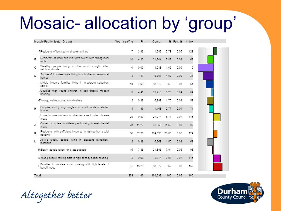 Mosaic- allocation by 'group' Mosaic Public Sector GroupsYour area/file%Comp.%Pen.