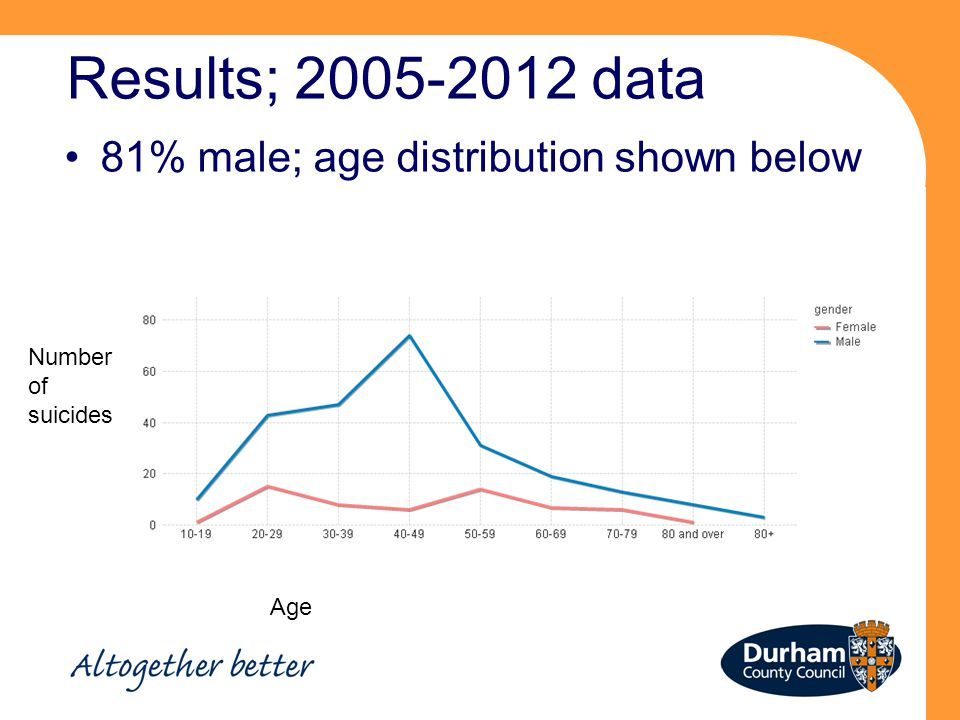 Results; 2005-2012 data 81% male; age distribution shown below Age Number of suicides
