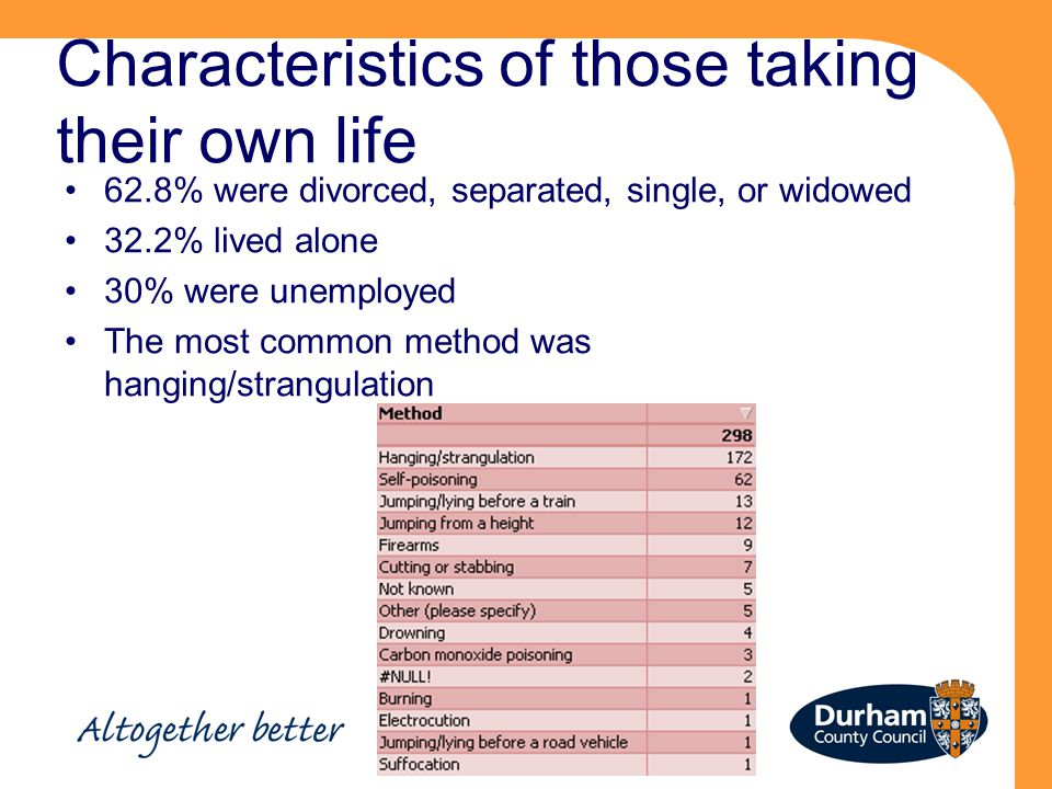 Characteristics of those taking their own life 62.8% were divorced, separated, single, or widowed 32.2% lived alone 30% were unemployed The most common method was hanging/strangulation