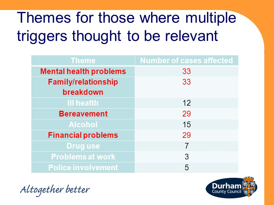 Themes for those where multiple triggers thought to be relevant ThemeNumber of cases affected Mental health problems33 Family/relationship breakdown 33 Ill health12 Bereavement29 Alcohol15 Financial problems29 Drug use7 Problems at work3 Police involvement5