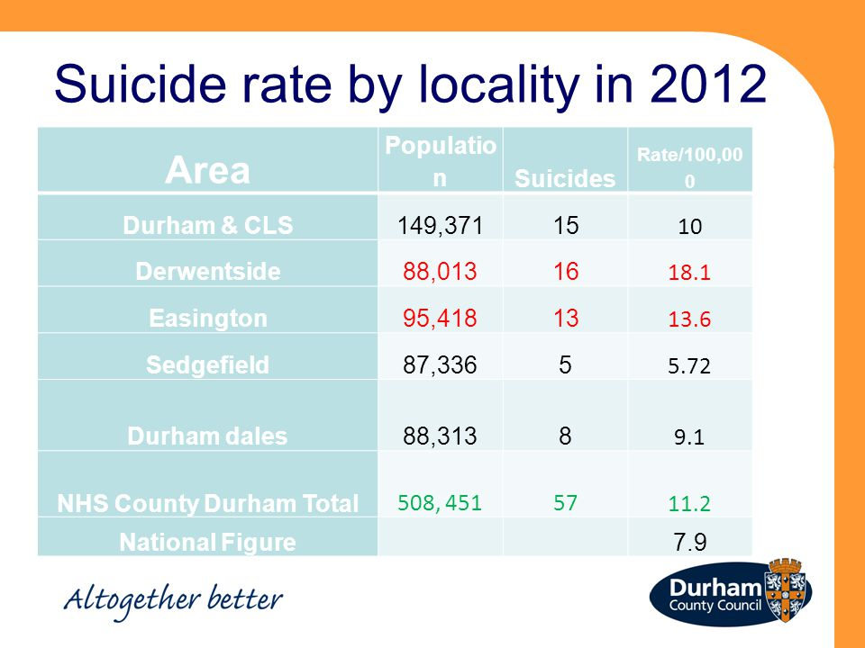 Suicide rate by locality in 2012 Area Populatio nSuicides Rate/100,00 0 Durham & CLS149,37115 10 Derwentside88,01316 18.1 Easington95,41813 13.6 Sedgefield87,3365 5.72 Durham dales88,3138 9.1 NHS County Durham Total 508, 451 5711.2 National Figure7.9