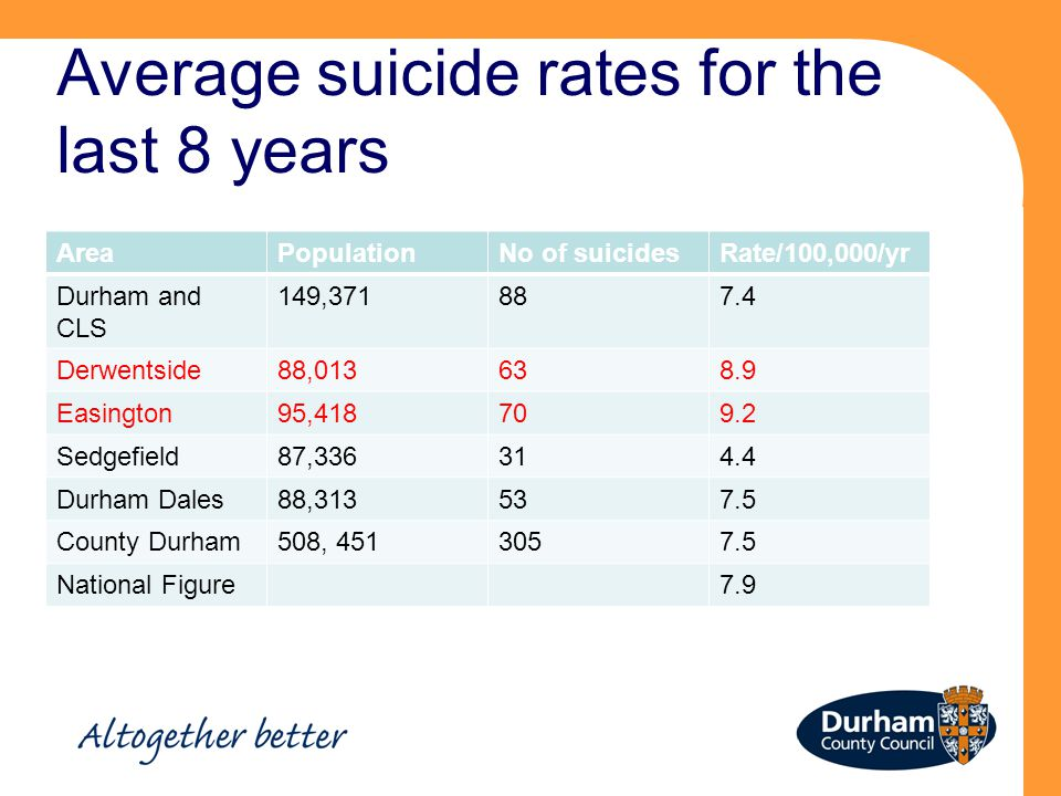Average suicide rates for the last 8 years AreaPopulationNo of suicidesRate/100,000/yr Durham and CLS 149,371887.4 Derwentside88,013638.9 Easington95,418709.2 Sedgefield87,336314.4 Durham Dales88,313537.5 County Durham508, 4513057.5 National Figure7.9