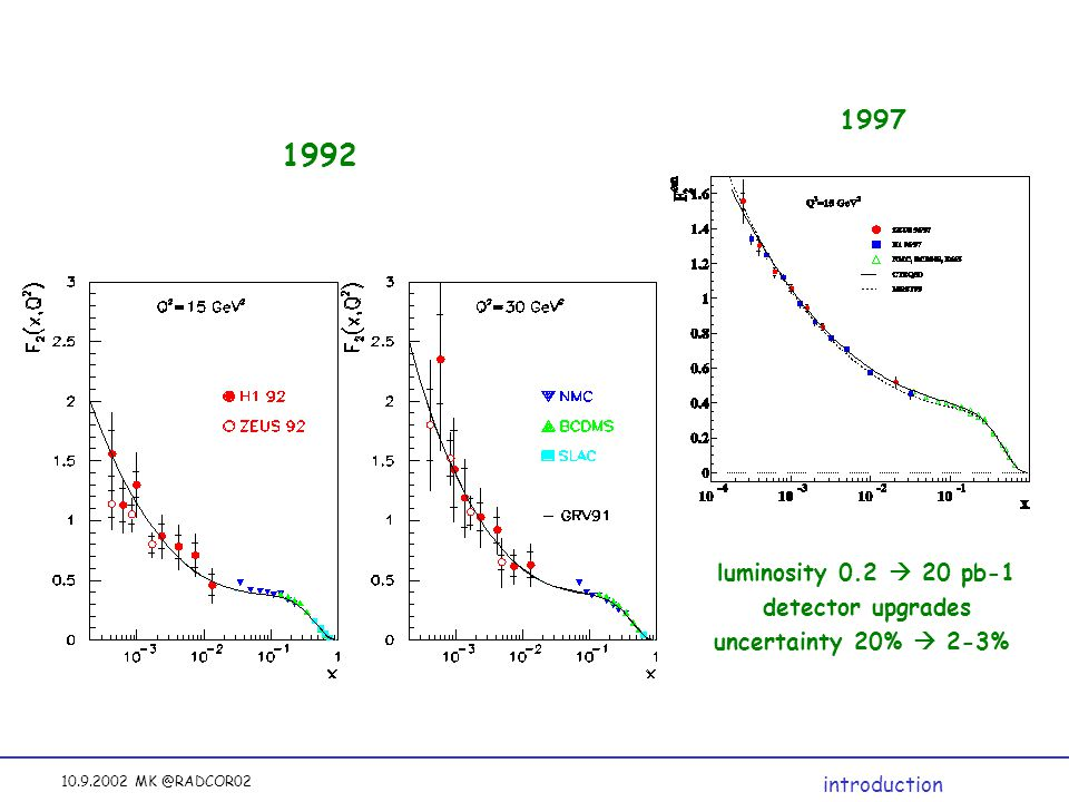 10.9.2002 MK @RADCOR02 1992 introduction 1997 luminosity 0.2  20 pb-1 detector upgrades uncertainty 20%  2-3%