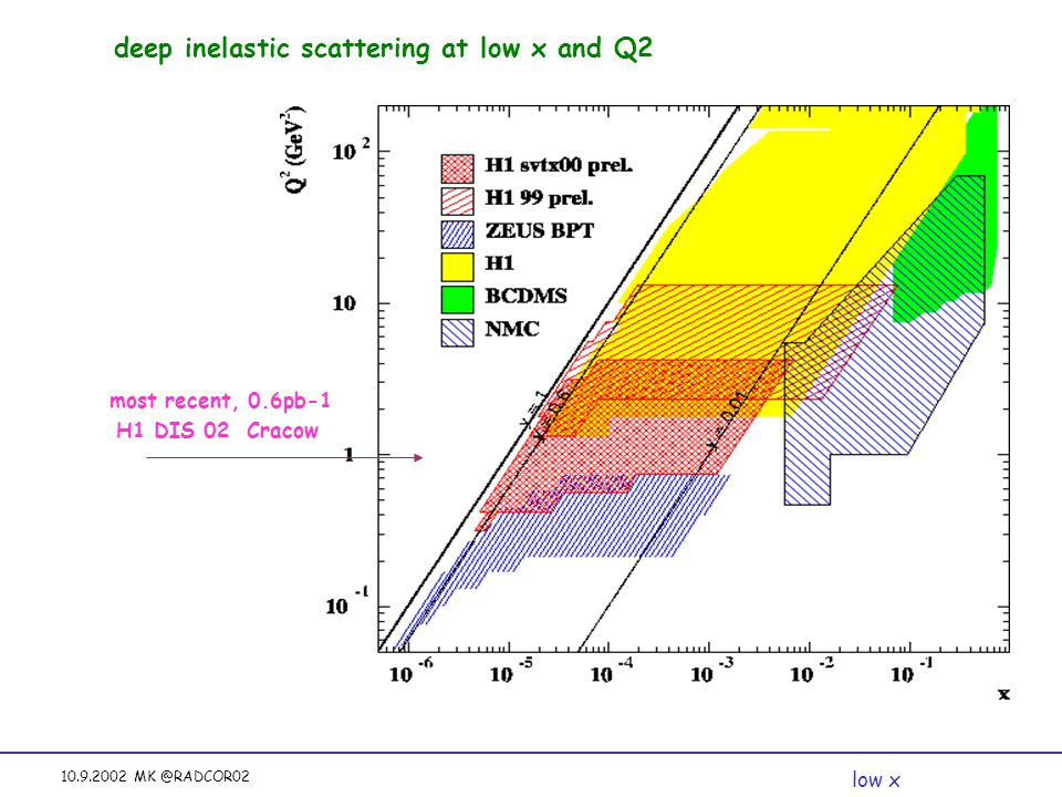 10.9.2002 MK @RADCOR02 deep inelastic scattering at low x and Q2 most recent, 0.6pb-1 H1 DIS 02 Cracow low x