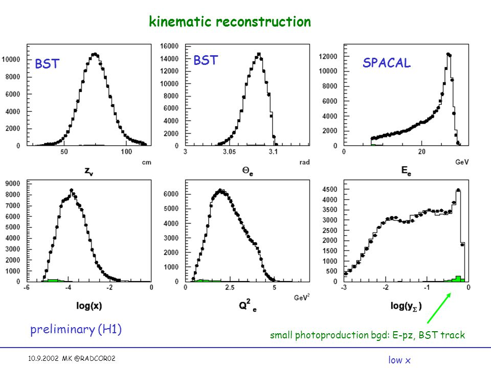 10.9.2002 MK @RADCOR02 kinematic reconstruction BST SPACAL low x preliminary (H1) small photoproduction bgd: E-pz, BST track