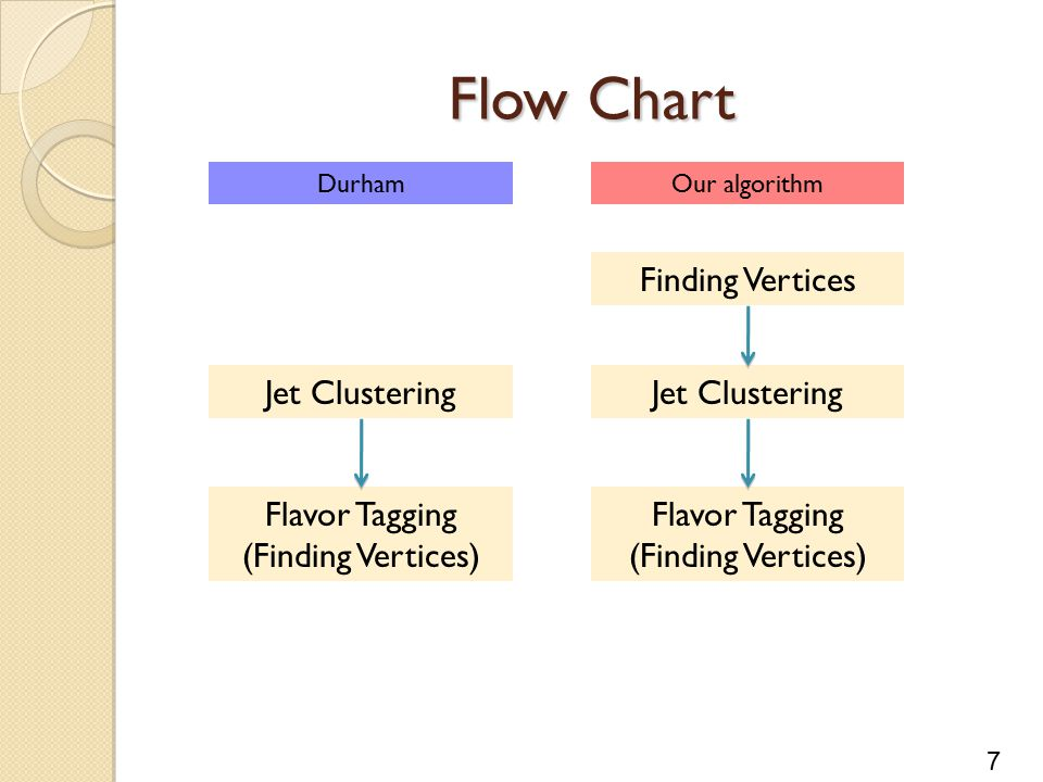 7 Flow Chart DurhamOur algorithm Finding Vertices Jet Clustering Flavor Tagging (Finding Vertices) Flavor Tagging (Finding Vertices)