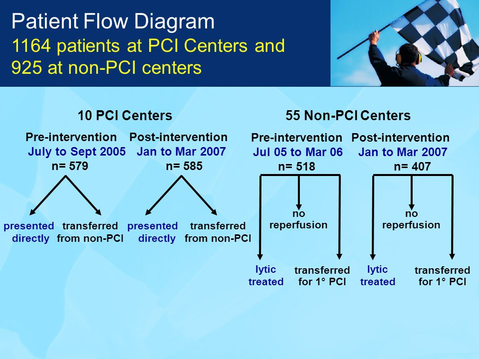 Pre-interventionPost-intervention July to Sept 2005Jan to Mar 2007 n= 579n= 585 10 PCI Centers presented directly transferred from non-PCI presented directly transferred from non-PCI 55 Non-PCI Centers Pre-interventionPost-intervention Jul 05 to Mar 06Jan to Mar 2007 n= 518 n= 407 lytic treated transferred for 1° PCI no reperfusion lytic treated transferred for 1° PCI no reperfusion Patient Flow Diagram 1164 patients at PCI Centers and 925 at non-PCI centers