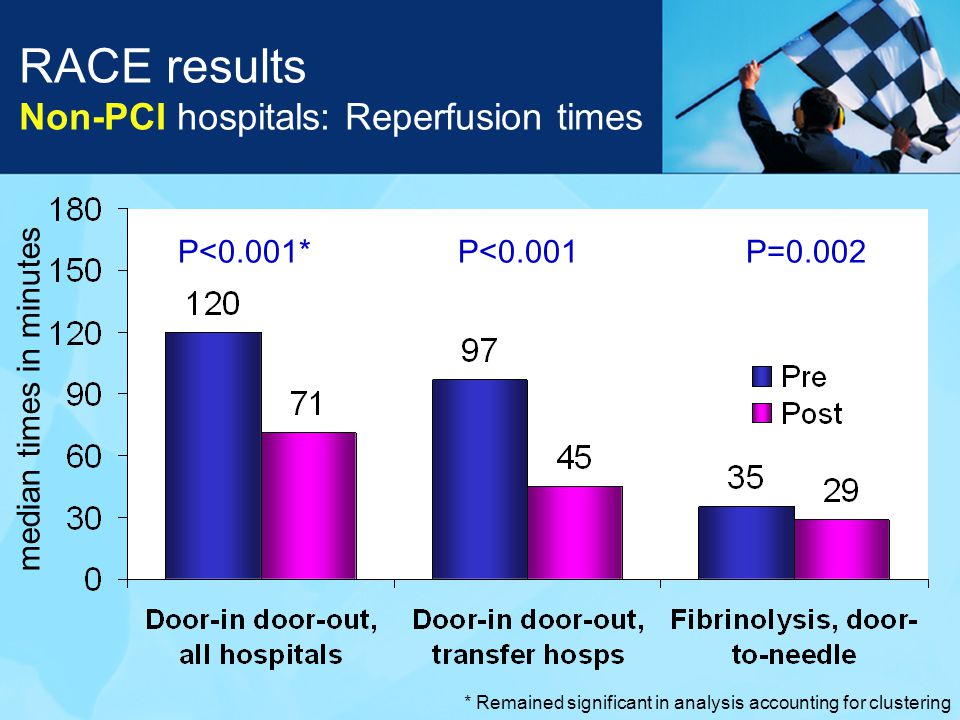 RACE results Non-PCI hospitals: Reperfusion times P<0.001*P<0.001 median times in minutes P=0.002 * Remained significant in analysis accounting for clustering
