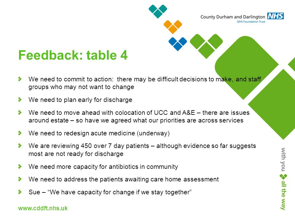 www.cddft.nhs.uk Feedback: table 4 We need to commit to action: there may be difficult decisions to make, and staff groups who may not want to change We need to plan early for discharge We need to move ahead with colocation of UCC and A&E – there are issues around estate – so have we agreed what our priorities are across services We need to redesign acute medicine (underway) We are reviewing 450 over 7 day patients – although evidence so far suggests most are not ready for discharge We need more capacity for antibiotics in community We need to address the patients awaiting care home assessment Sue – We have capacity for change if we stay together