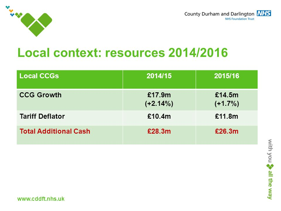 www.cddft.nhs.uk Local context: resources 2014/2016 Local CCGs2014/152015/16 CCG Growth£17.9m (+2.14%) £14.5m (+1.7%) Tariff Deflator£10.4m£11.8m Total Additional Cash£28.3m£26.3m