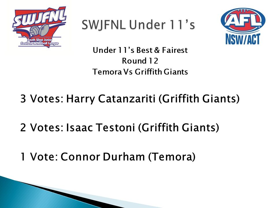 Under 11's Best & Fairest Round 12 Temora Vs Griffith Giants 3 Votes: Harry Catanzariti (Griffith Giants) 2 Votes: Isaac Testoni (Griffith Giants) 1 Vote: Connor Durham (Temora)