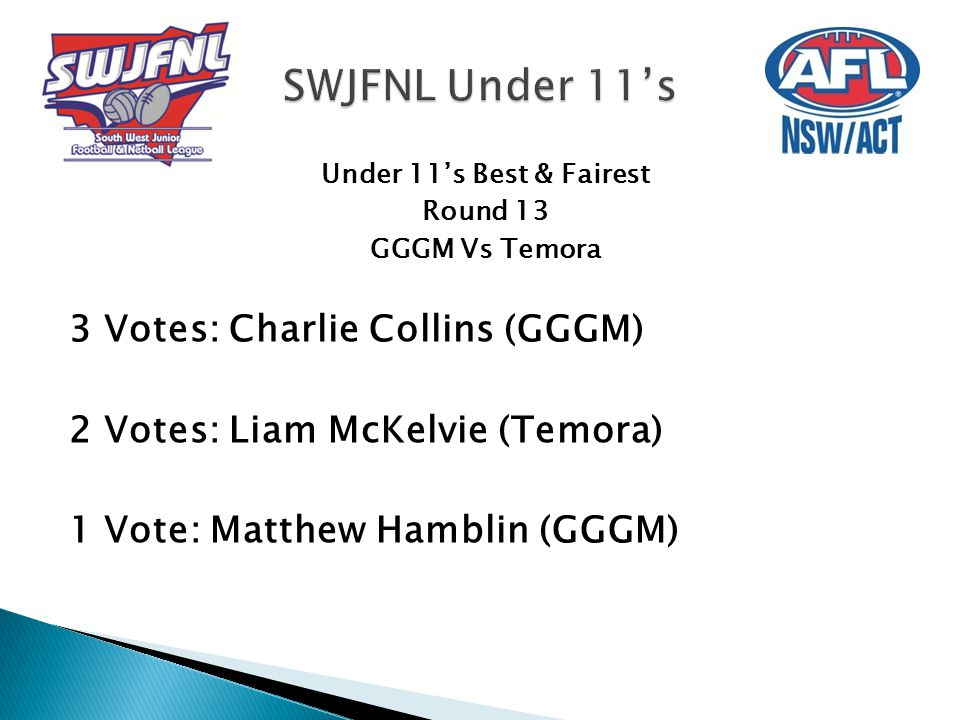 Under 11's Best & Fairest Round 13 GGGM Vs Temora 3 Votes: Charlie Collins (GGGM) 2 Votes: Liam McKelvie (Temora) 1 Vote: Matthew Hamblin (GGGM)