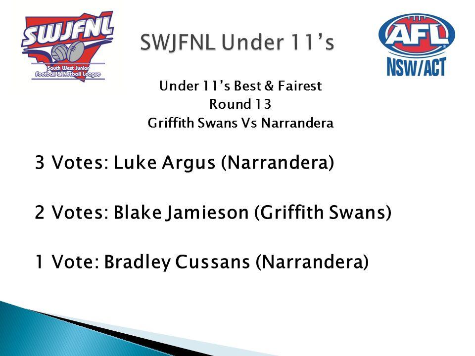 Under 11's Best & Fairest Round 13 Griffith Swans Vs Narrandera 3 Votes: Luke Argus (Narrandera) 2 Votes: Blake Jamieson (Griffith Swans) 1 Vote: Brad