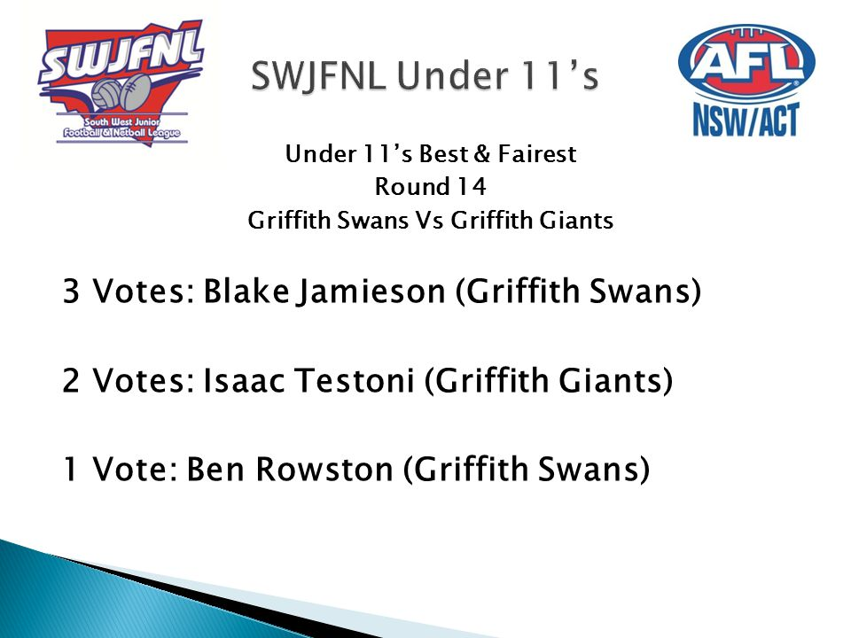 Under 11's Best & Fairest Round 14 Griffith Swans Vs Griffith Giants 3 Votes: Blake Jamieson (Griffith Swans) 2 Votes: Isaac Testoni (Griffith Giants)