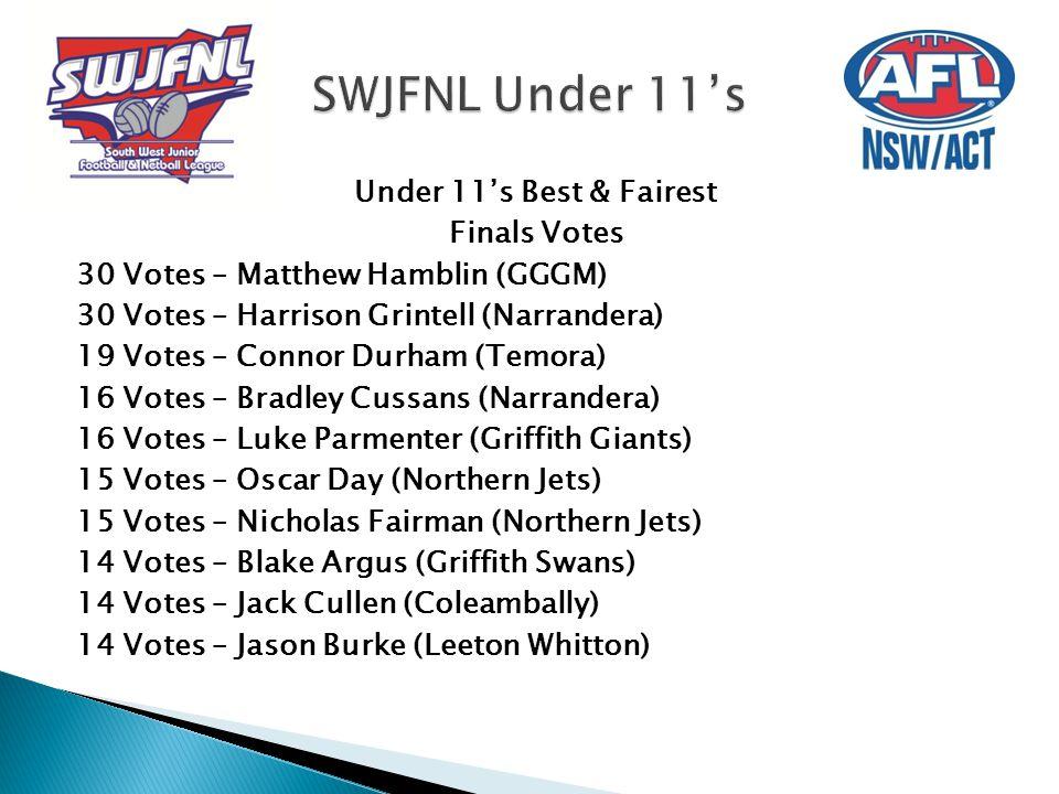 Under 11's Best & Fairest Finals Votes 30 Votes – Matthew Hamblin (GGGM) 30 Votes – Harrison Grintell (Narrandera) 19 Votes – Connor Durham (Temora) 1