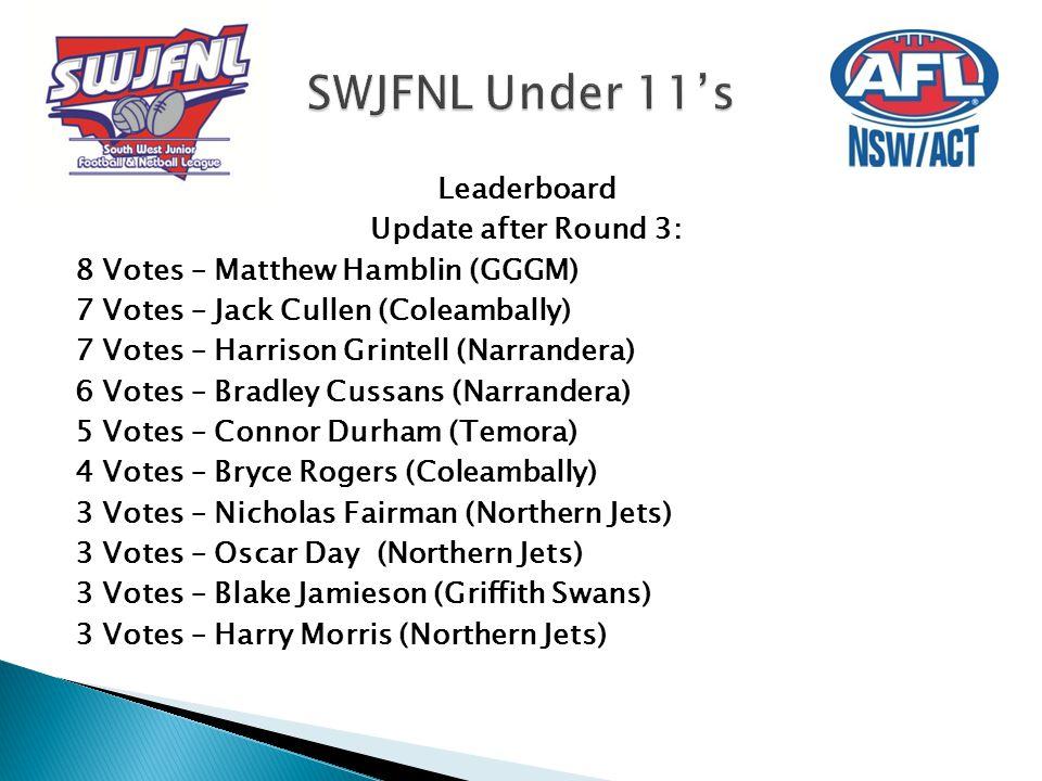 Leaderboard Update after Round 3: 8 Votes – Matthew Hamblin (GGGM) 7 Votes – Jack Cullen (Coleambally) 7 Votes – Harrison Grintell (Narrandera) 6 Vote