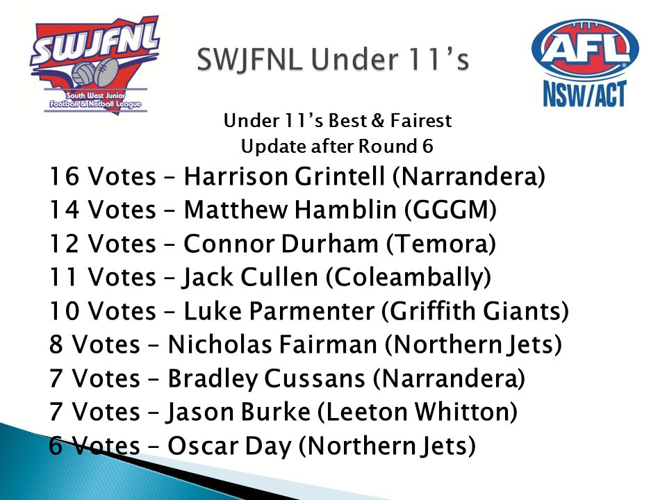 Under 11's Best & Fairest Update after Round 6 16 Votes – Harrison Grintell (Narrandera) 14 Votes – Matthew Hamblin (GGGM) 12 Votes – Connor Durham (T