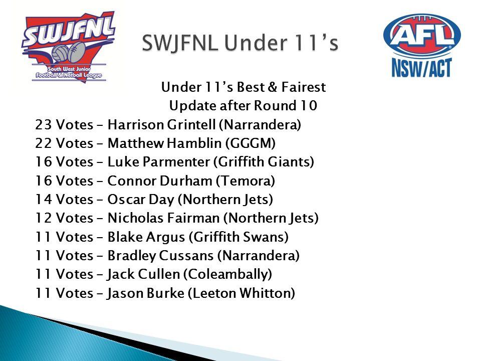 Under 11's Best & Fairest Update after Round 10 23 Votes – Harrison Grintell (Narrandera) 22 Votes – Matthew Hamblin (GGGM) 16 Votes – Luke Parmenter