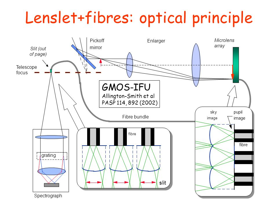 Lenslet+fibres: optical principle Microlens array Pickoff mirror Enlarger fibre slit Spectrograph grating Fibre bundle Slit (out of page) Telescope focus sky image pupil image fibre GMOS-IFU Allington-Smith et al PASP 114, 892 (2002)