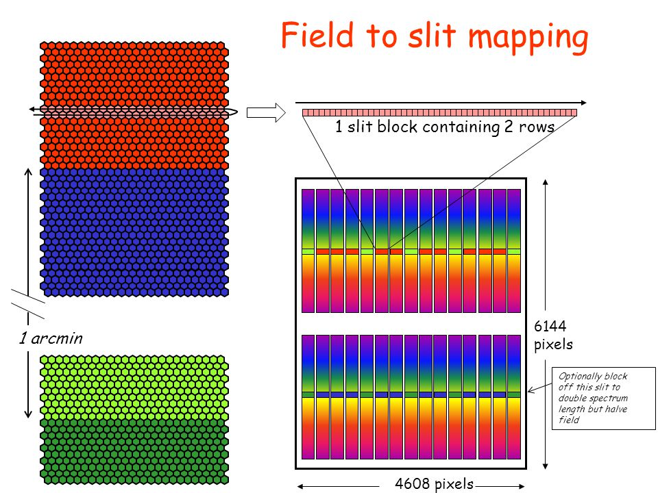 4608 pixels 6144 pixels Optionally block off this slit to double spectrum length but halve field 1 arcmin 1 slit block containing 2 rows Field to slit mapping