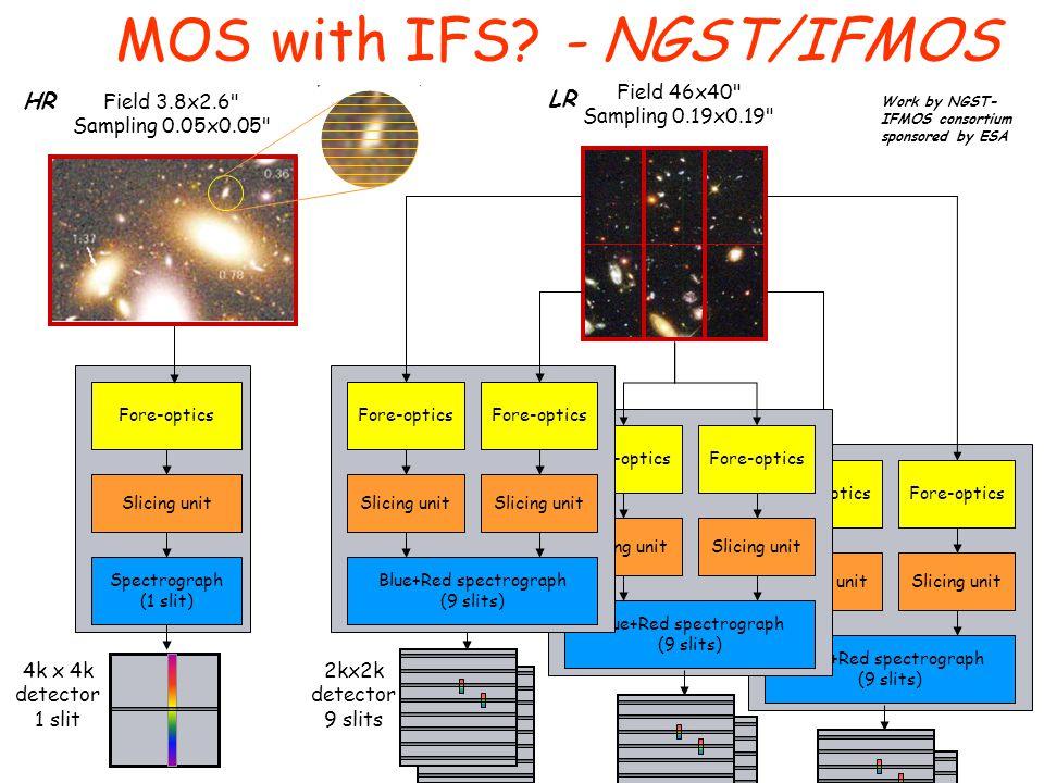 Field 46x40 Sampling 0.19x0.19 Fore-optics Slicing unit Blue+Red spectrograph (9 slits) Fore-optics Slicing unit Blue+Red spectrograph (9 slits) Fore-optics Slicing unit Spectrograph (1 slit) 4k x 4k detector 1 slit Field 3.8x2.6 Sampling 0.05x0.05 MOS with IFS.