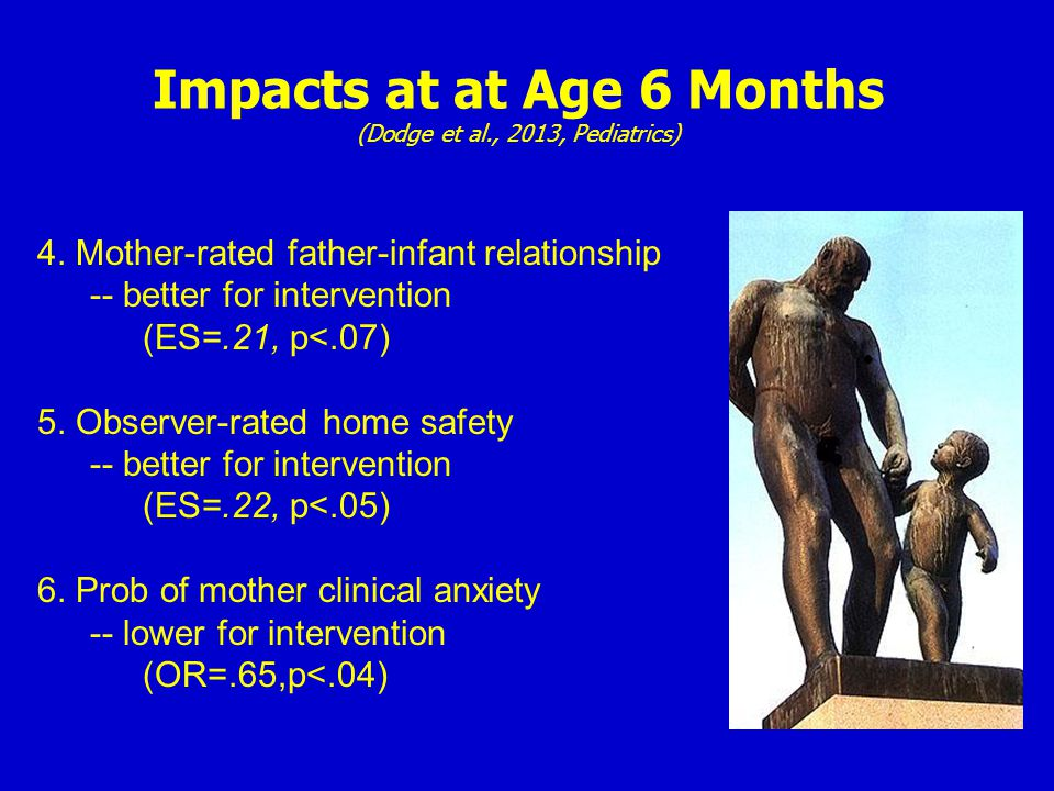 Impacts at at Age 6 Months (Dodge et al., 2013, Pediatrics) 4. Mother-rated father-infant relationship -- better for intervention (ES=.21, p<.07) 5. O