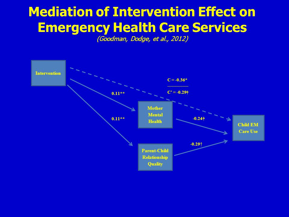 Mediation of Intervention Effect on Emergency Health Care Services (Goodman, Dodge, et al., 2012) Intervention Mother Mental Health Child EM Care Use