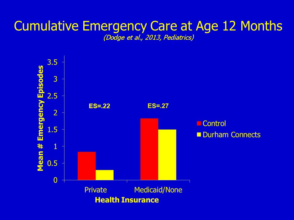 Cumulative Emergency Care at Age 12 Months (Dodge et al., 2013, Pediatrics) ES=.22