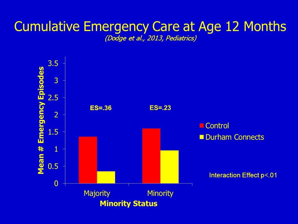 Cumulative Emergency Care at Age 12 Months (Dodge et al., 2013, Pediatrics) Interaction Effect p<.01 ES=.36