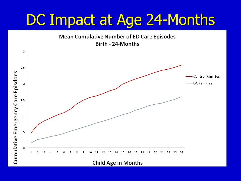 DC Impact at Age 24-Months