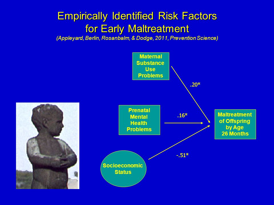 Empirically Identified Risk Factors for Early Maltreatment Empirically Identified Risk Factors for Early Maltreatment (Appleyard, Berlin, Rosanbalm, &