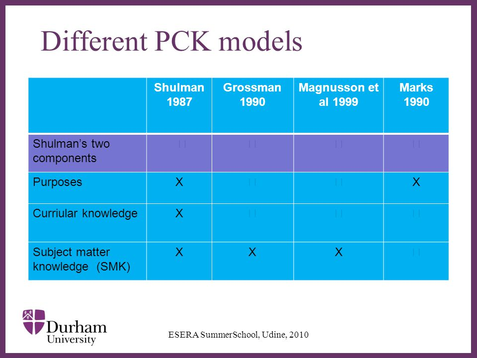 ∂ Different PCK models Shulman 1987 Grossman 1990 Magnusson et al 1999 Marks 1990 Shulman's two components   PurposesX  X Curriular knowledgeX  Subject matter knowledge (SMK) XXX  ESERA SummerSchool, Udine, 2010